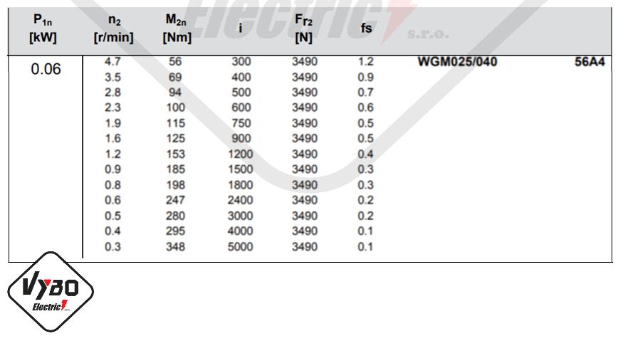 parametre výkonnosti převodovka wgm040