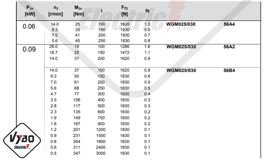 parametre výkonnosti převodovky wgm030
