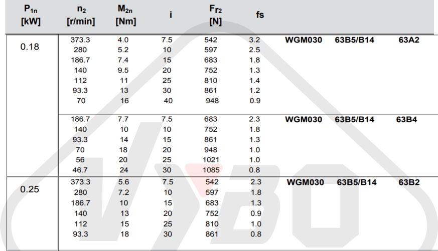 parametre výkonnosti šneková převodovka wgm030
