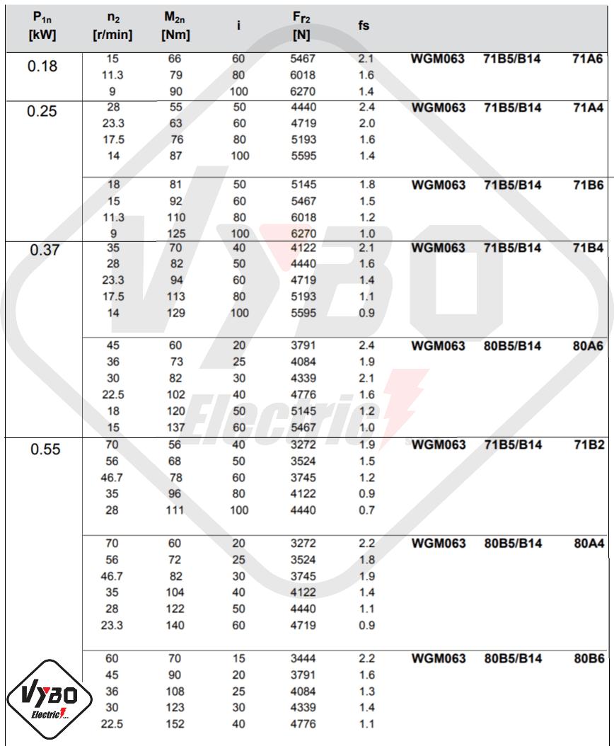 parametry výkonnosti převodovka wgm063