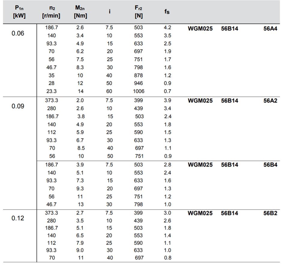 tabulka výběru převodovky wgm025