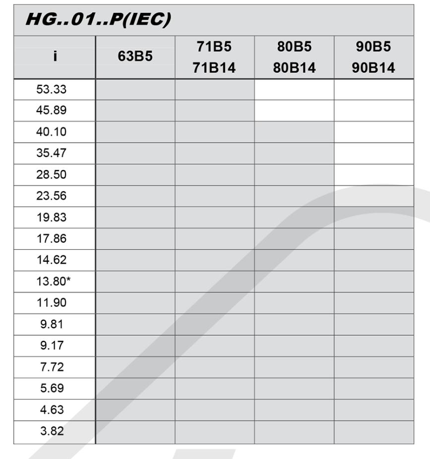 převodové poměry a vstup pro elektromotor čelní převodovka HG01