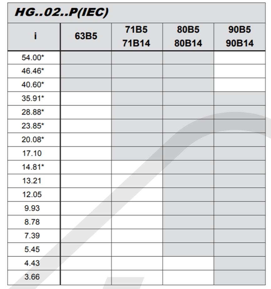 převodové poměry a vstup pro elektromotor čelní převodovka HG02