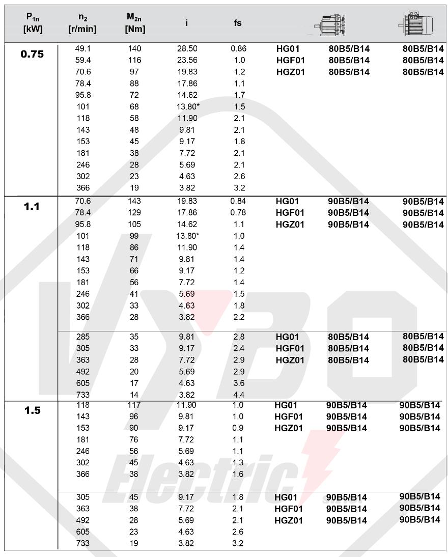 tabulka výběru převodovky čelní převodovka HG01