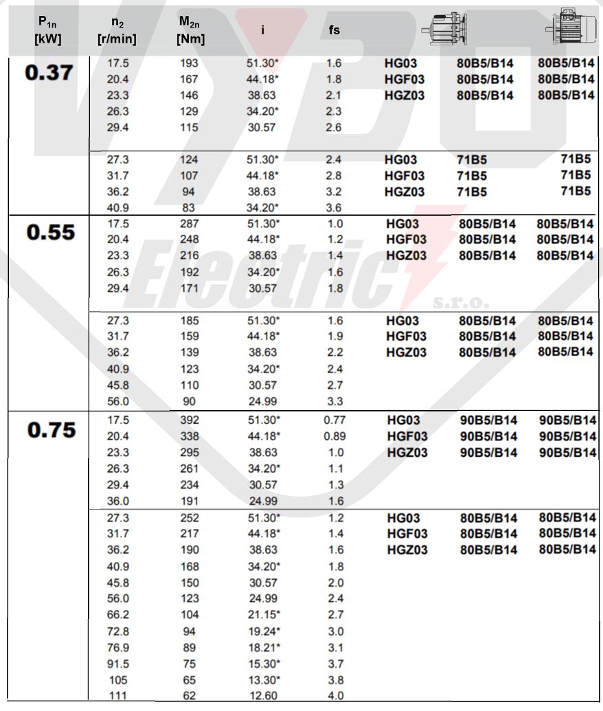 tabulka výběru převodovky čelní převodovka HG03