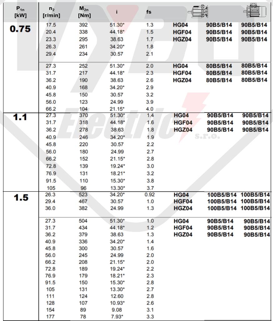 tabulka výběru převodovky čelní převodovka HG04
